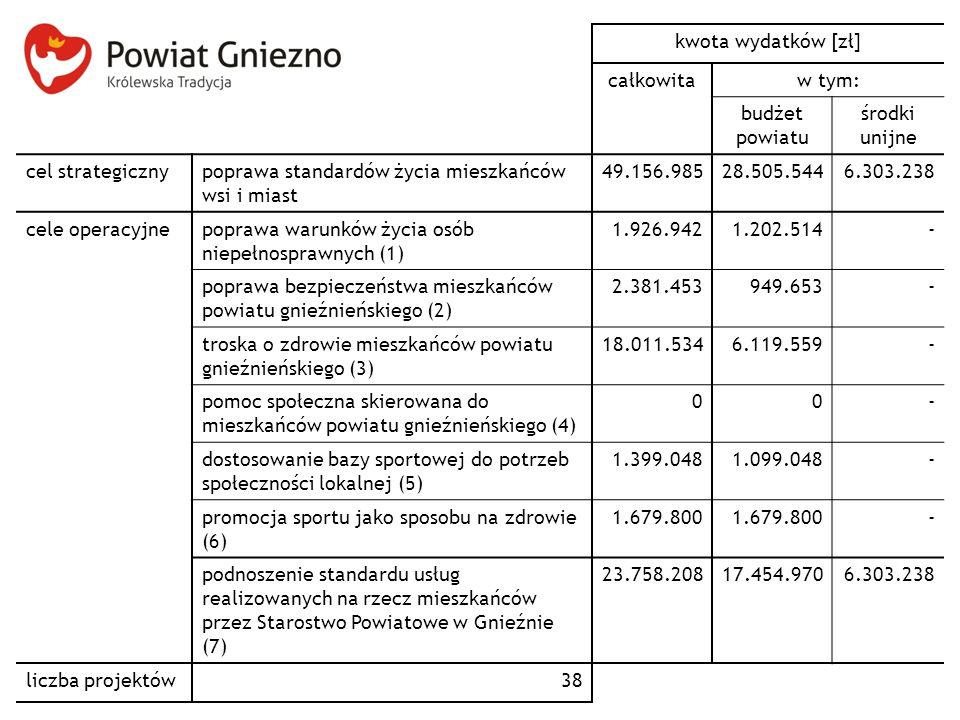 kwota wydatków [zł] całkowita. w tym: budżet powiatu. środki unijne. cel strategiczny. poprawa standardów życia mieszkańców wsi i miast.